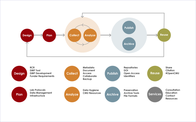 Digital Research Lifecycle